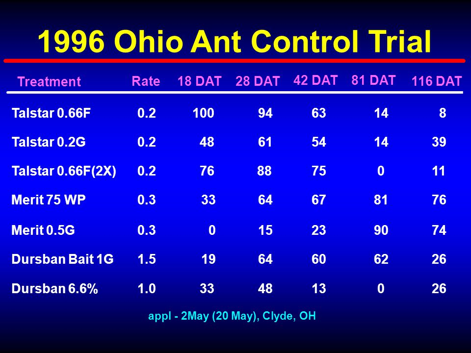 1996 Ohio Ant Control Trial Talstar 0.66F Merit 75 WP Merit 0.5G Dursban Bait 1G Talstar 0.2G Dursban 6.6% 42 DAT 63 67 23 75 60 54 13 0.2 0.3 0.2 1.5 0.2 1.0 Talstar 0.66F(2X) appl - 2May (20 May), Clyde, OH 18 DAT 100 33 0 76 19 48 33 28 DAT 94 64 15 88 64 61 48 81 DAT 14 81 90 0 62 14 0 8 76 74 11 26 39 26 116 DATRate Treatment