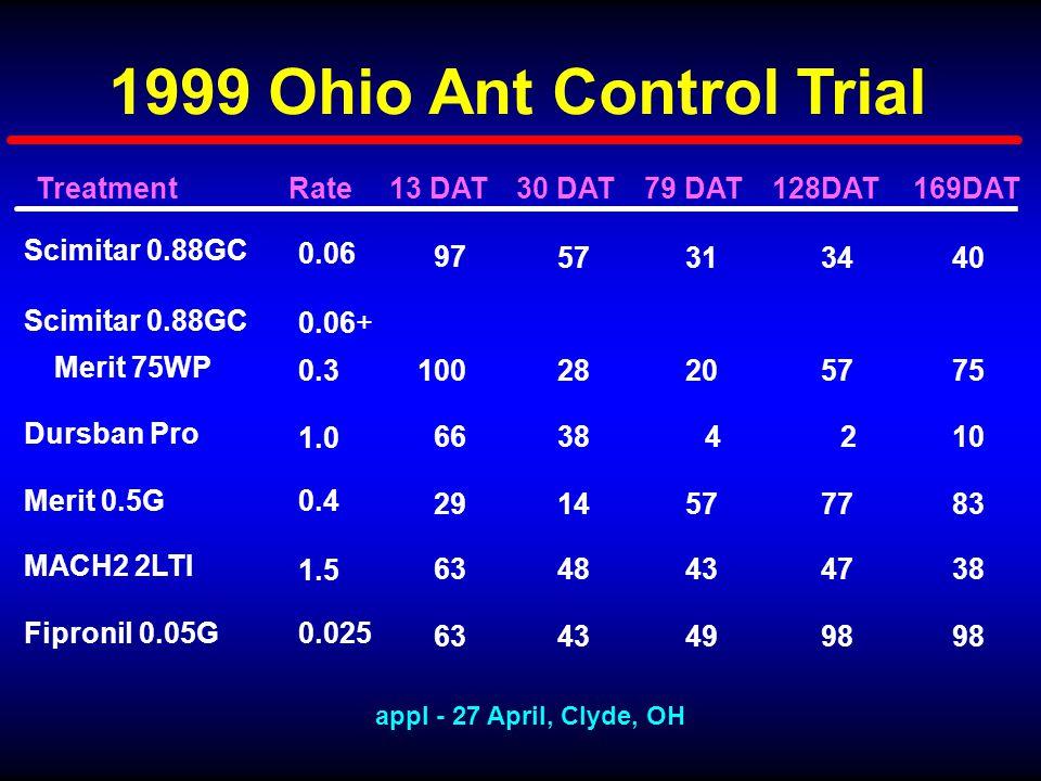 Scimitar 0.88GC 31 0.06 97 573440 MACH2 2LTI 43 1.5 63484738 Fipronil 0.05G 49 0.025 634398 Scimitar 0.88GC 20 0.3 0.06+ Merit 75WP 100285775 1999 Ohio Ant Control Trial 79 DAT13 DAT30 DAT128DAT169DATRateTreatment appl - 27 April, Clyde, OH Dursban Pro 4 1.0 6638210 Merit 0.5G 57 0.4 29147783