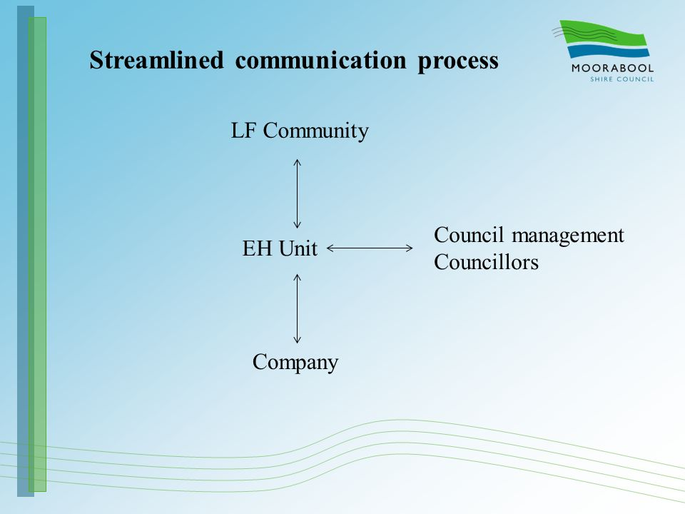 EH Unit LF Community Company Council management Councillors Streamlined communication process