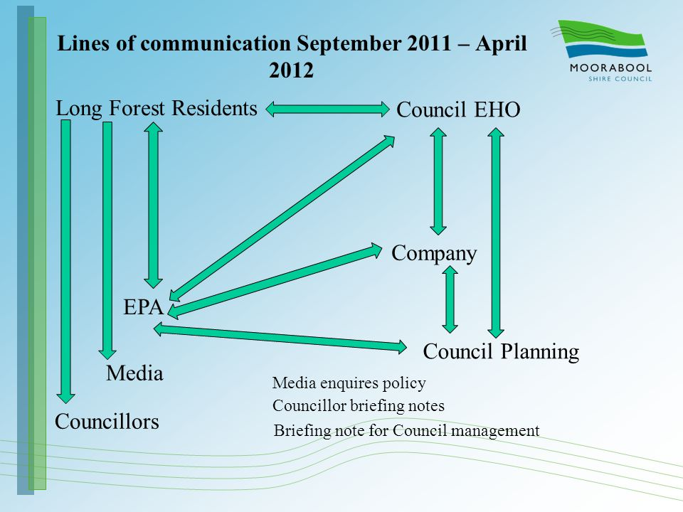 Lines of communication September 2011 – April 2012 Long Forest Residents Council EHO EPA Council Planning Company Media Councillors Media enquires pol