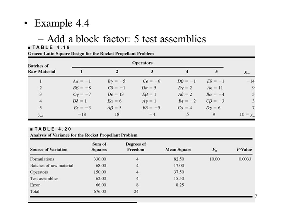 Example 4.4 –Add a block factor: 5 test assemblies 47