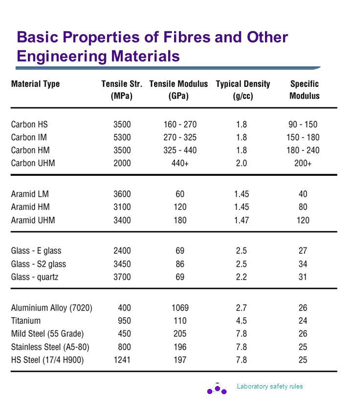 Laboratory safety rules Comparative fibre cost