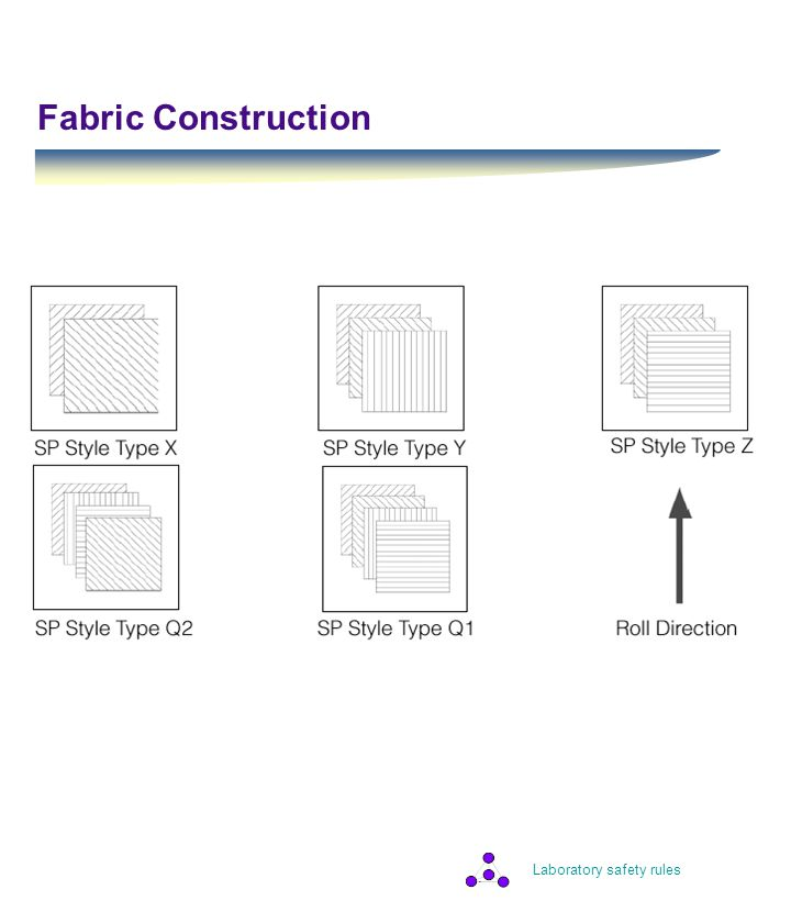 Laboratory safety rules Fabric Construction
