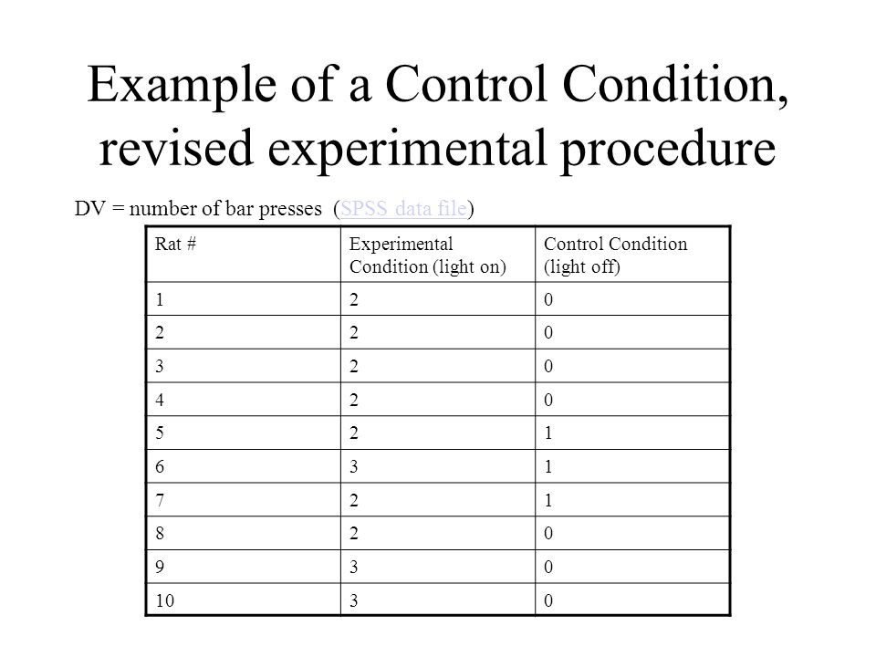 Control as Reducing Error Variability The meaning of control in Skinner's work Increases statistical power