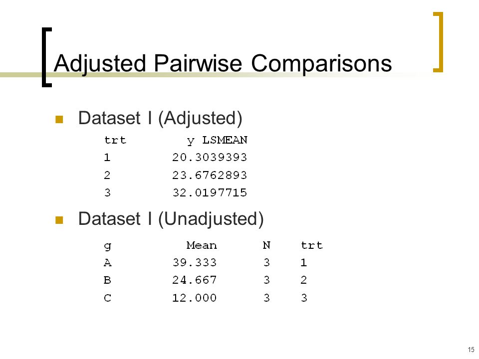 15 Adjusted Pairwise Comparisons Dataset I (Adjusted) Dataset I (Unadjusted)