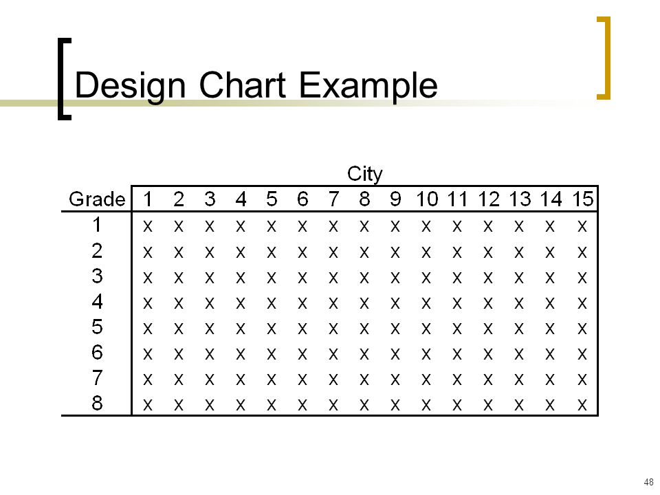 48 Design Chart Example