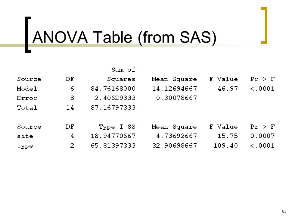 63 ANOVA Table (from SAS)
