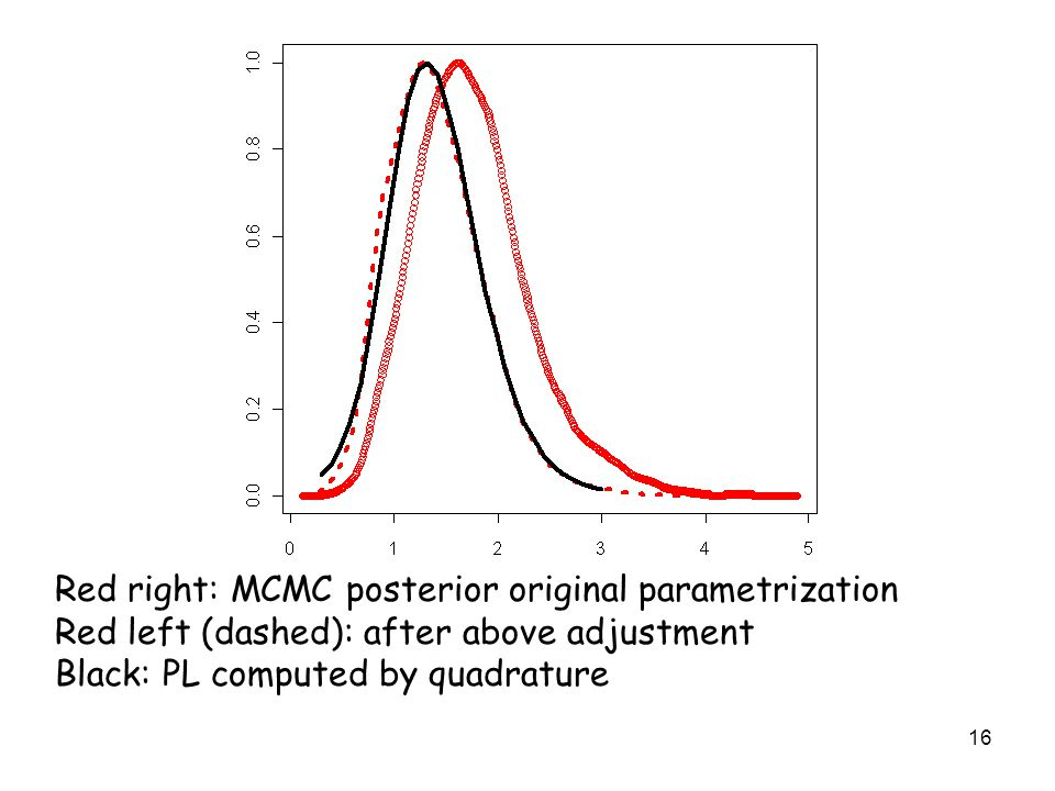 16 Red right: MCMC posterior original parametrization Red left (dashed): after above adjustment Black: PL computed by quadrature