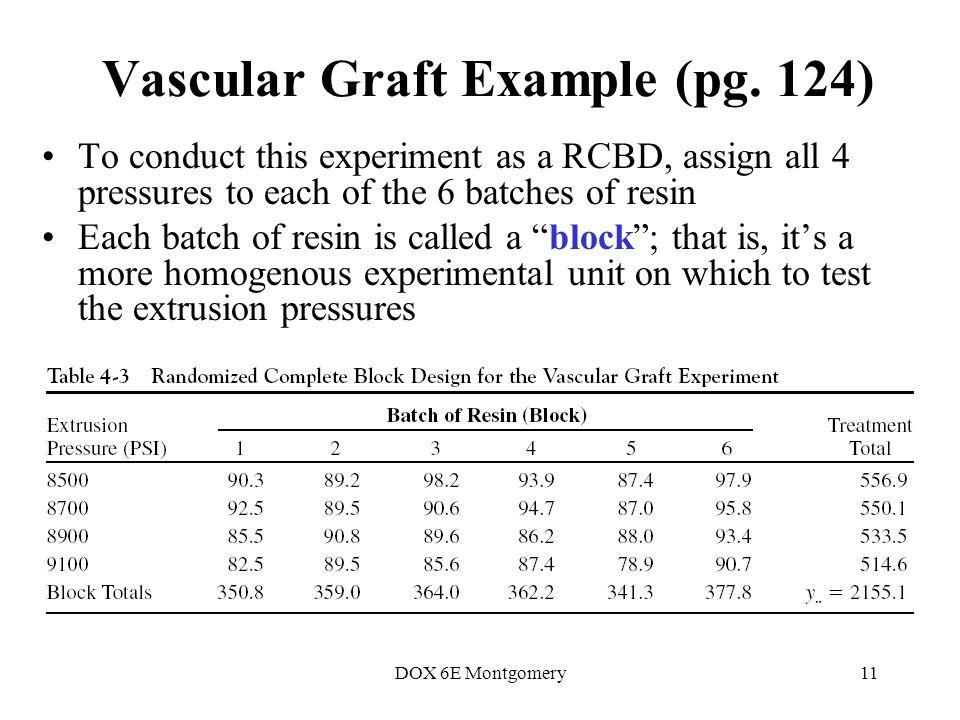 DOX 6E Montgomery11 Vascular Graft Example (pg.