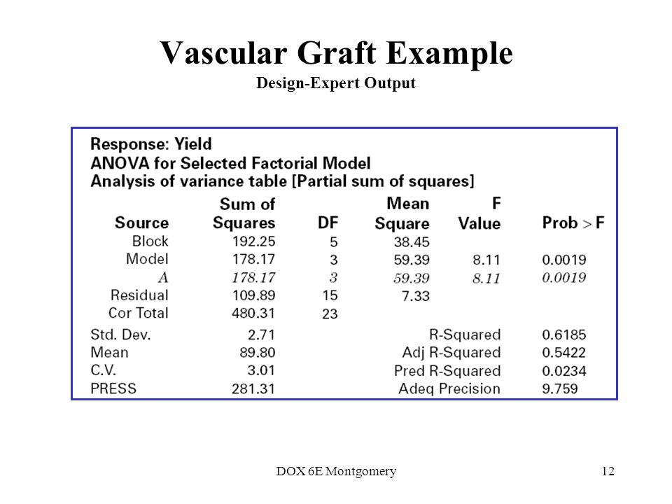 DOX 6E Montgomery12 Vascular Graft Example Design-Expert Output