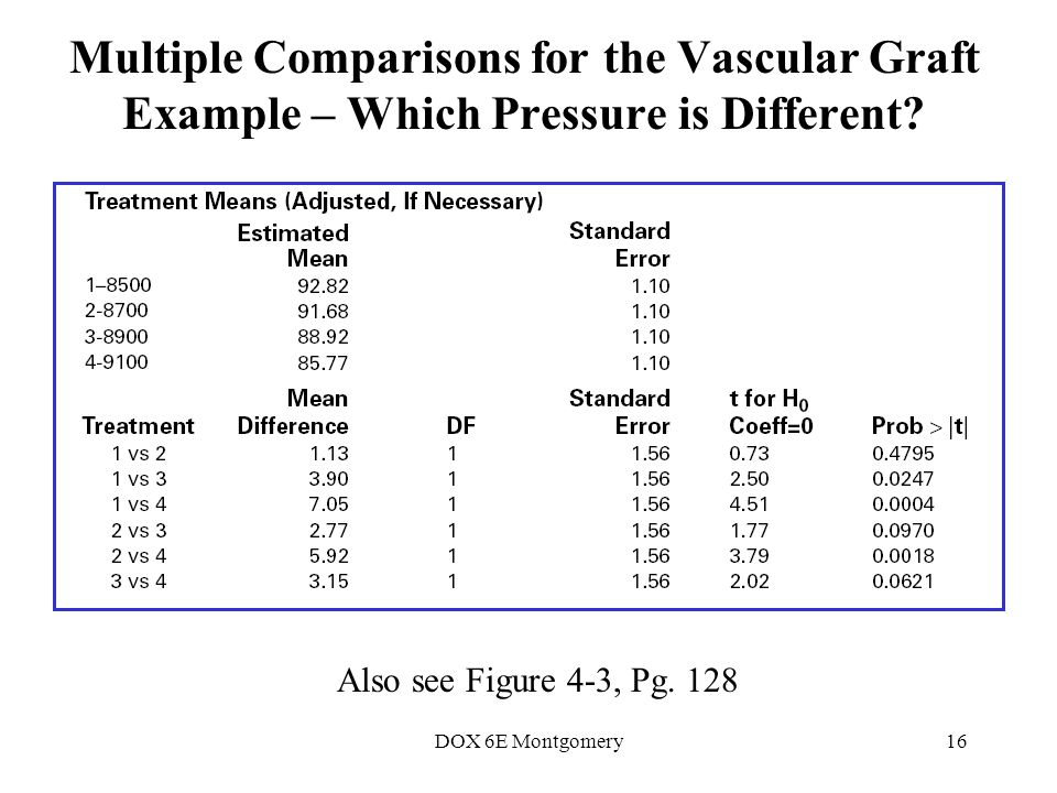 DOX 6E Montgomery16 Multiple Comparisons for the Vascular Graft Example – Which Pressure is Different.