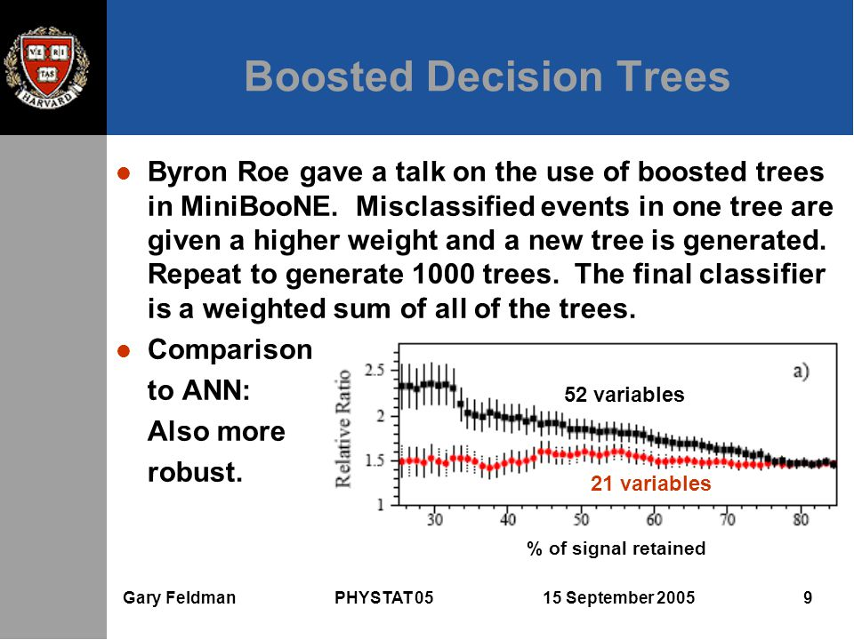 Gary Feldman PHYSTAT 05 15 September 2005 9 Boosted Decision Trees l Byron Roe gave a talk on the use of boosted trees in MiniBooNE. Misclassified eve