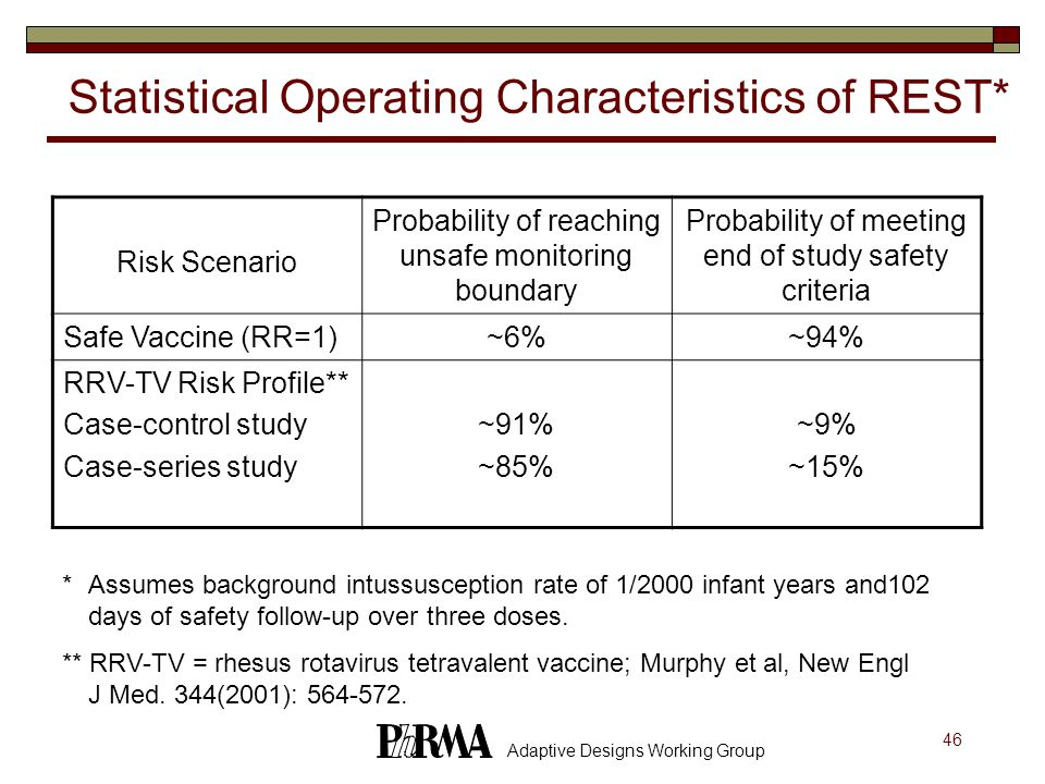 46 Adaptive Designs Working Group Statistical Operating Characteristics of REST* Risk Scenario Probability of reaching unsafe monitoring boundary Probability of meeting end of study safety criteria Safe Vaccine (RR=1)~6%~94% RRV-TV Risk Profile** Case-control study Case-series study ~91% ~85% ~9% ~15% *Assumes background intussusception rate of 1/2000 infant years and102 days of safety follow-up over three doses.