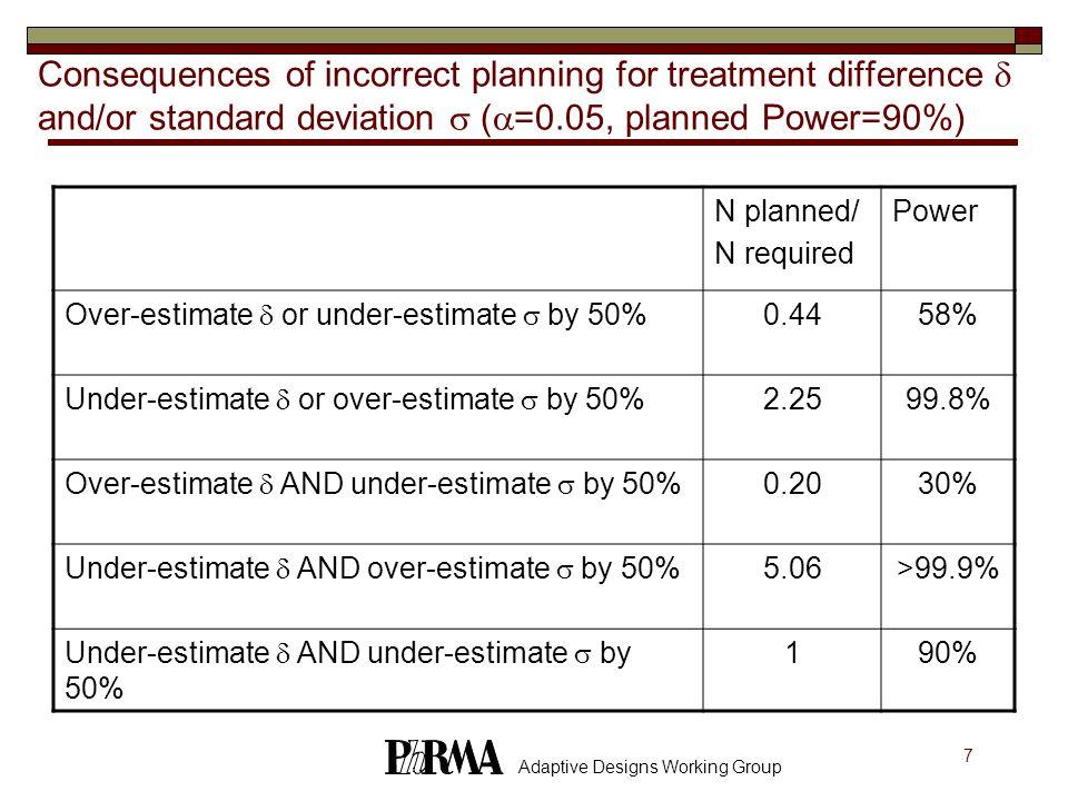 48 Adaptive Designs Working Group References Friede, Kieser (2002) Stat in Medicine, 21:165-176.
