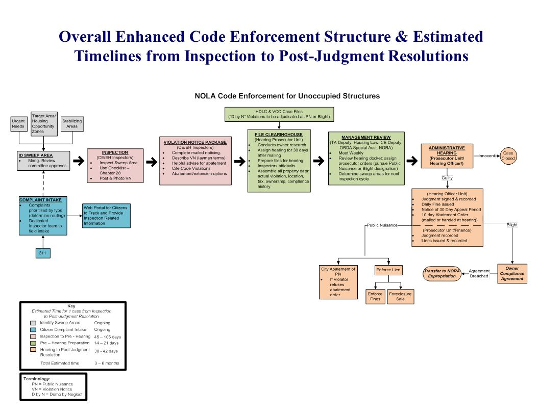 Overall Enhanced Code Enforcement Structure & Estimated Timelines from Inspection to Post-Judgment Resolutions