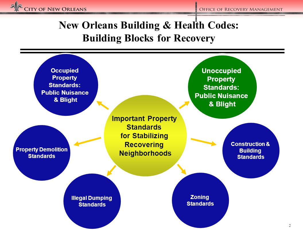 2 Important Property Standards for Stabilizing Recovering Neighborhoods Occupied Property Standards: Public Nuisance & Blight Property Demolition Standards Illegal Dumping Standards Zoning Standards Construction & Building Standards Unoccupied Property Standards: Public Nuisance & Blight New Orleans Building & Health Codes: Building Blocks for Recovery