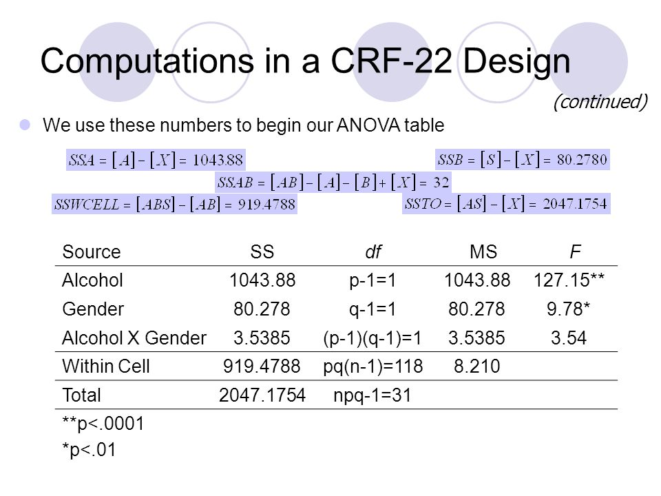 Computations in a CRF-22 Design (continued) We use these numbers to begin our ANOVA table SourceSSdfMSF Alcohol1043.88p-1=11043.88127.15** Gender80.278q-1=180.2789.78* Alcohol X Gender3.5385(p-1)(q-1)=13.53853.54 Within Cell919.4788pq(n-1)=1188.210 Total2047.1754npq-1=31 **p<.0001 *p<.01