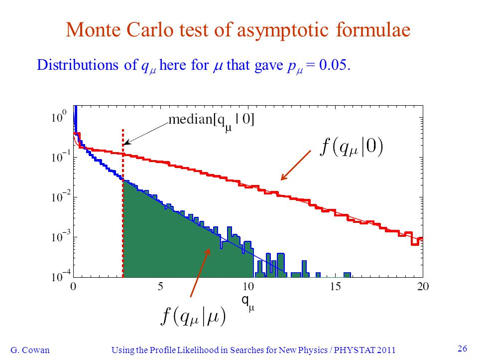 Using the Profile Likelihood in Searches for New Physics / PHYSTAT 2011 26 Monte Carlo test of asymptotic formulae G.
