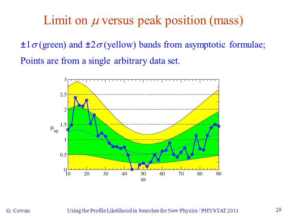 Using the Profile Likelihood in Searches for New Physics / PHYSTAT 2011 29 Limit on  versus peak position (mass) G.