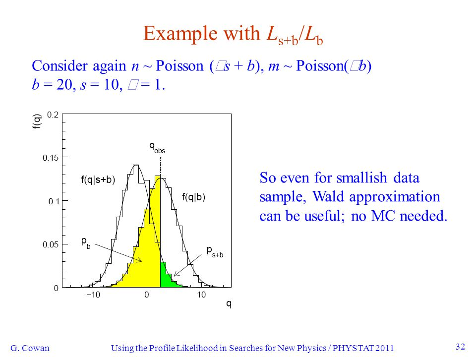 Using the Profile Likelihood in Searches for New Physics / PHYSTAT 2011 32 Example with L s+b /L b G.