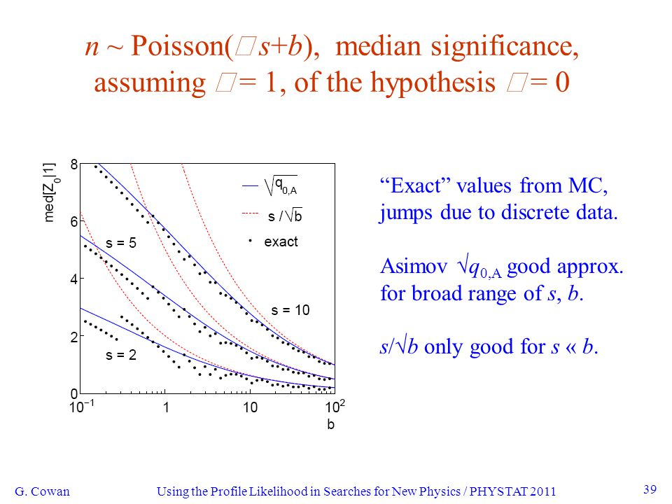 Using the Profile Likelihood in Searches for New Physics / PHYSTAT 2011 G.
