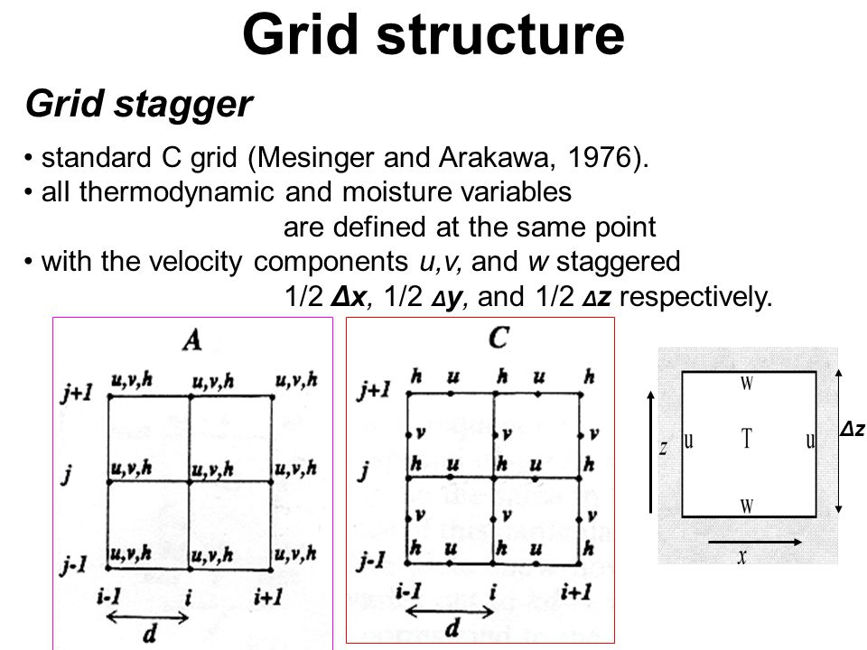 Grid structure standard C grid (Mesinger and Arakawa, 1976). alI thermodynamic and moisture variables are defined at the same point with the velocity