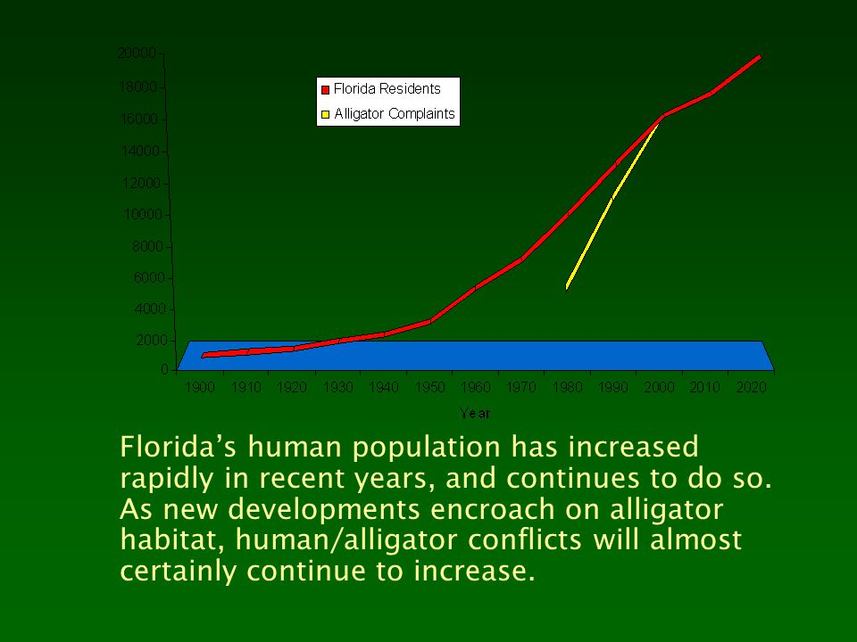 Florida's human population has increased rapidly in recent years, and continues to do so.
