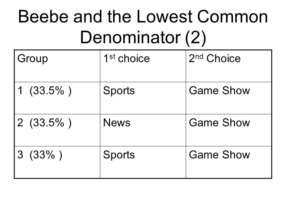 Beebe and the Lowest Common Denominator (2) Group1 st choice2 nd Choice 1 (33.5% )SportsGame Show 2 (33.5% )NewsGame Show 3 (33% )SportsGame Show