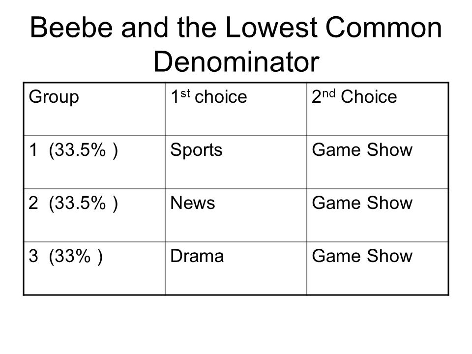 Beebe and the Lowest Common Denominator Group1 st choice2 nd Choice 1 (33.5% )SportsGame Show 2 (33.5% )NewsGame Show 3 (33% )DramaGame Show