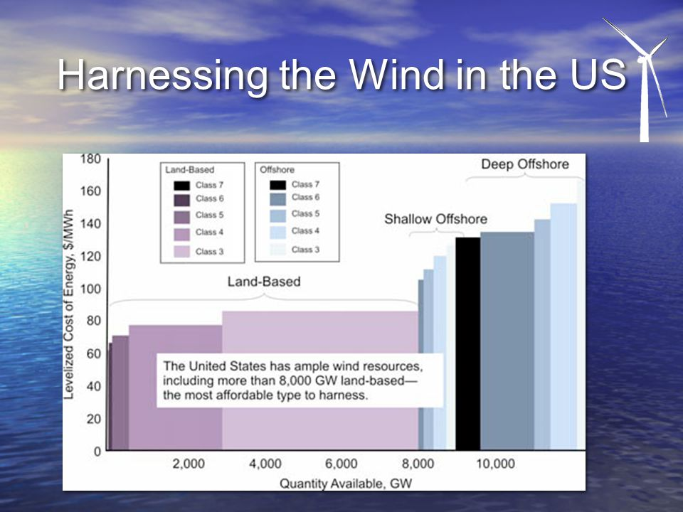 Harnessing the Wind in the US