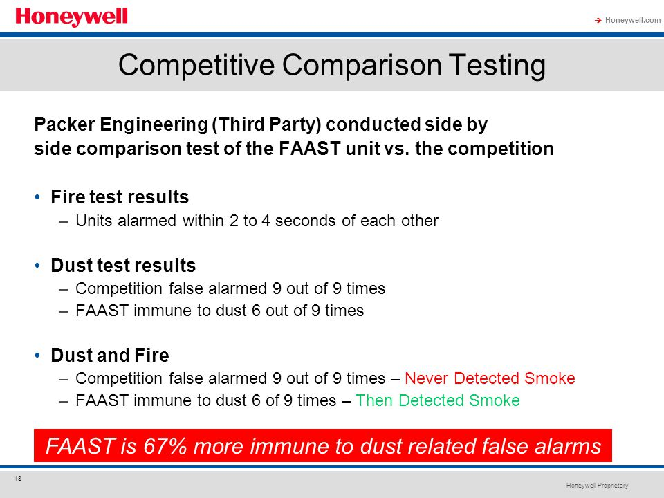 Honeywell Proprietary Honeywell.com  18 Competitive Comparison Testing Packer Engineering (Third Party) conducted side by side comparison test of the