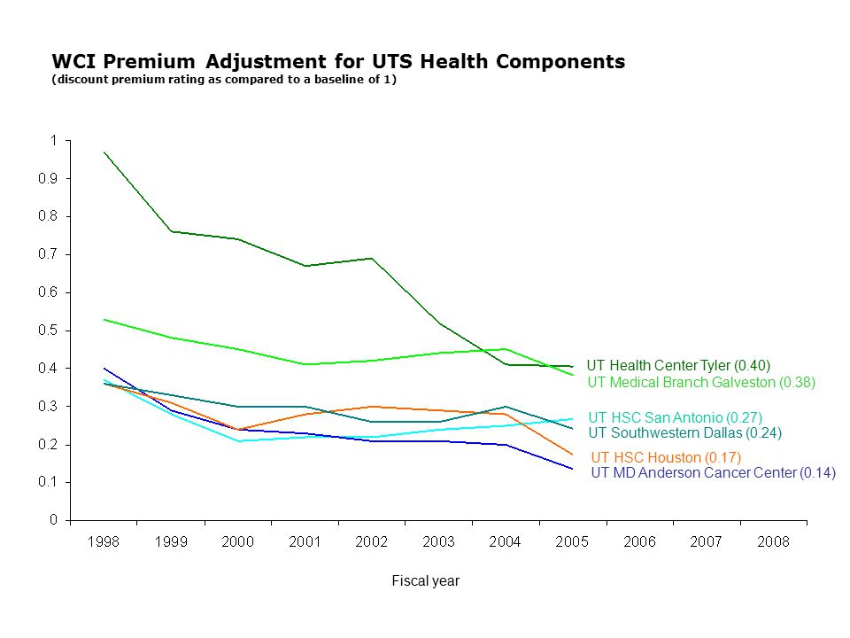 WCI Premium Adjustment for UTS Health Components (discount premium rating as compared to a baseline of 1) Fiscal year UT Health Center Tyler (0.40) UT Medical Branch Galveston (0.38) UT HSC San Antonio (0.27) UT Southwestern Dallas (0.24) UT HSC Houston (0.17) UT MD Anderson Cancer Center (0.14)