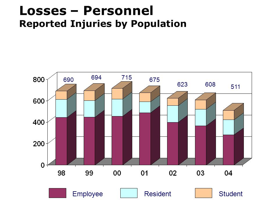 Losses – Personnel Reported Injuries by Population EmployeeResidentStudent 690 694715 675 623608 511