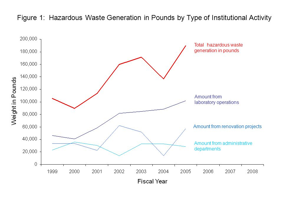 Amount from administrative departments Amount from renovation projects Total hazardous waste generation in pounds Amount from laboratory operations Figure 1: Hazardous Waste Generation in Pounds by Type of Institutional Activity