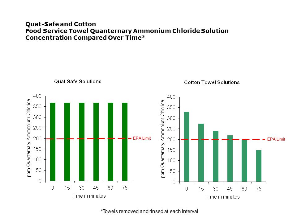 Quat-Safe and Cotton Food Service Towel Quanternary Ammonium Chloride Solution Concentration Compared Over Time* EPA Limit *Towels removed and rinsed at each interval