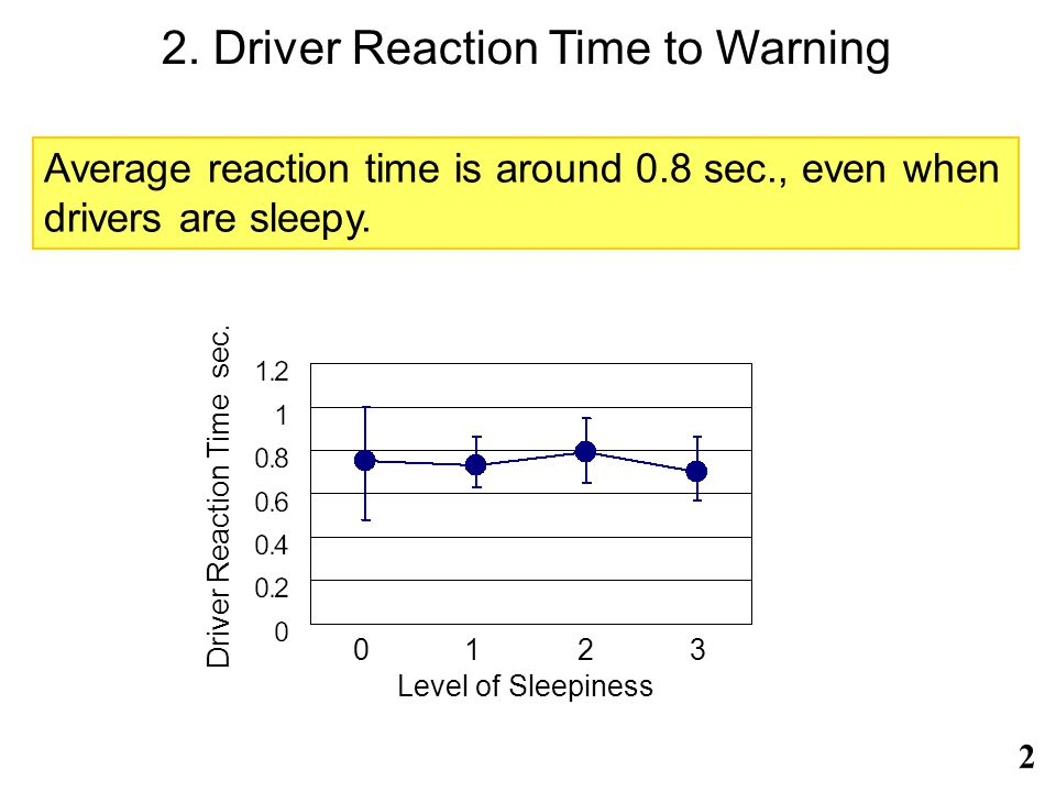 2. Driver Reaction Time to Warning Level of Sleepiness Driver Reaction Time sec.