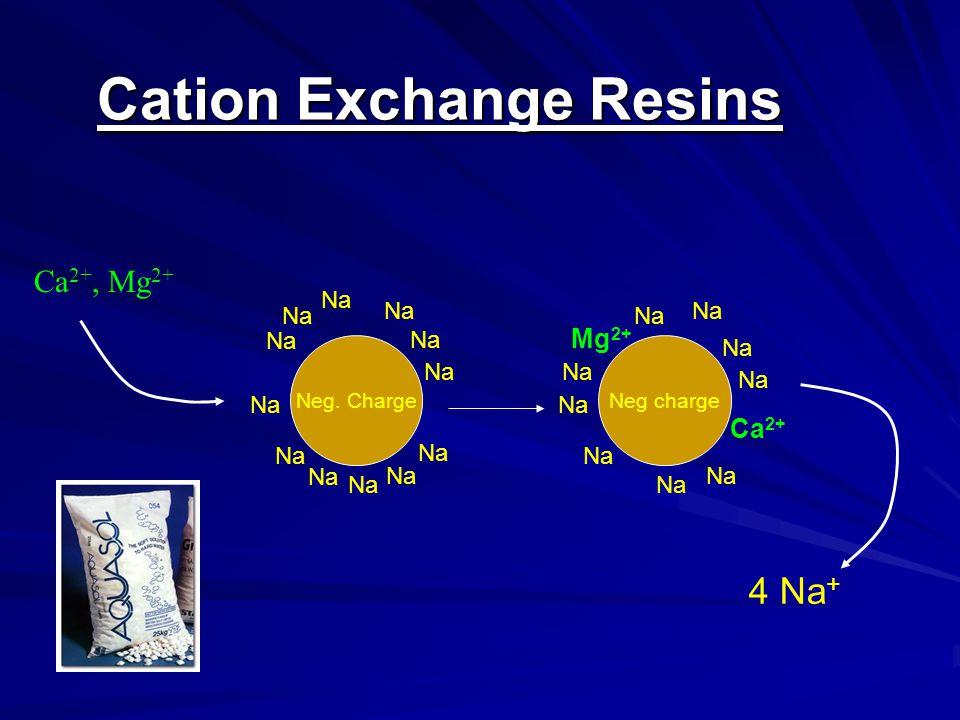 Neg. Charge Na Cation Exchange Resins Ca 2+, Mg 2+ Neg charge Na Mg 2+ Ca 2+ Na 4 Na +
