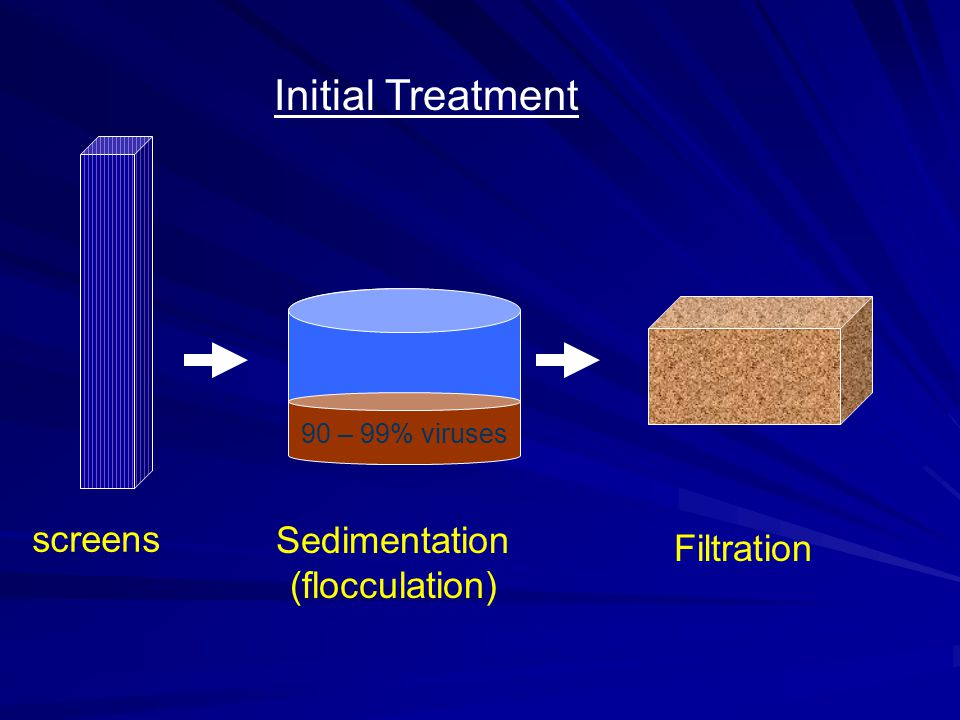 Final Treatment Disinfection and Fluoridation Chlorine Gas Hypochlorite Sodium Fluoride (NaF) Sodium fluorosilicate