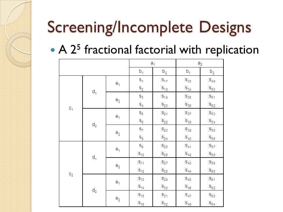 Screening/Incomplete Designs A 2 5-1 half fractional factorial with replication