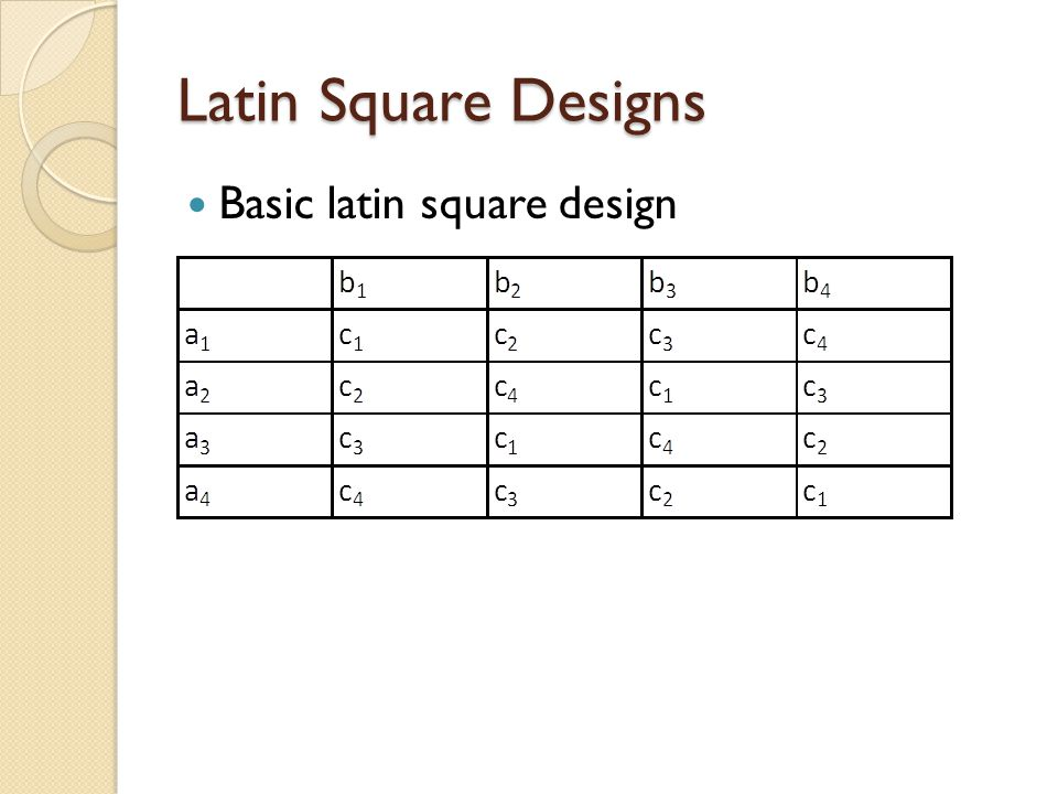 Latin Square Designs Limited view into the interactions