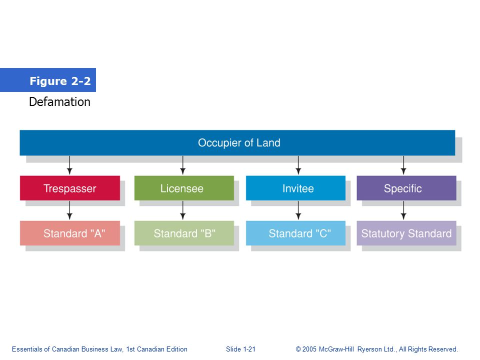 Essentials of Canadian Business Law, 1st Canadian EditionSlide 2-22 © 2005 McGraw-Hill Ryerson Ltd., All Rights Reserved.