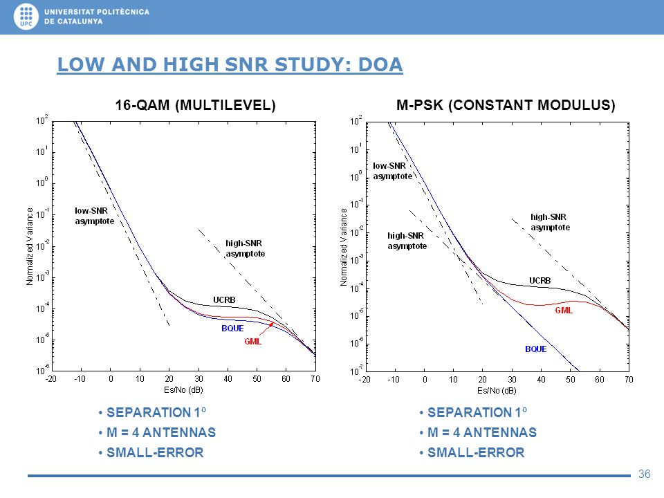 36 LOW AND HIGH SNR STUDY: DOA SEPARATION 1º M = 4 ANTENNAS SMALL-ERROR SEPARATION 1º M = 4 ANTENNAS SMALL-ERROR 16-QAM (MULTILEVEL)M-PSK (CONSTANT MO