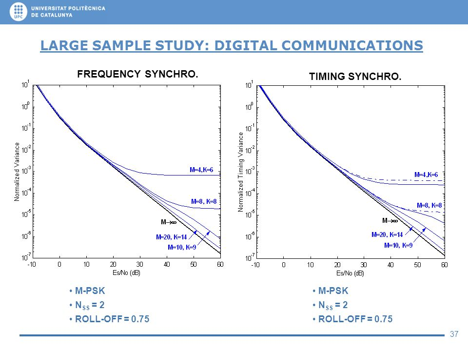 37 LARGE SAMPLE STUDY: DIGITAL COMMUNICATIONS M-PSK N SS = 2 ROLL-OFF = 0.75 FREQUENCY SYNCHRO. TIMING SYNCHRO. M-PSK N SS = 2 ROLL-OFF = 0.75