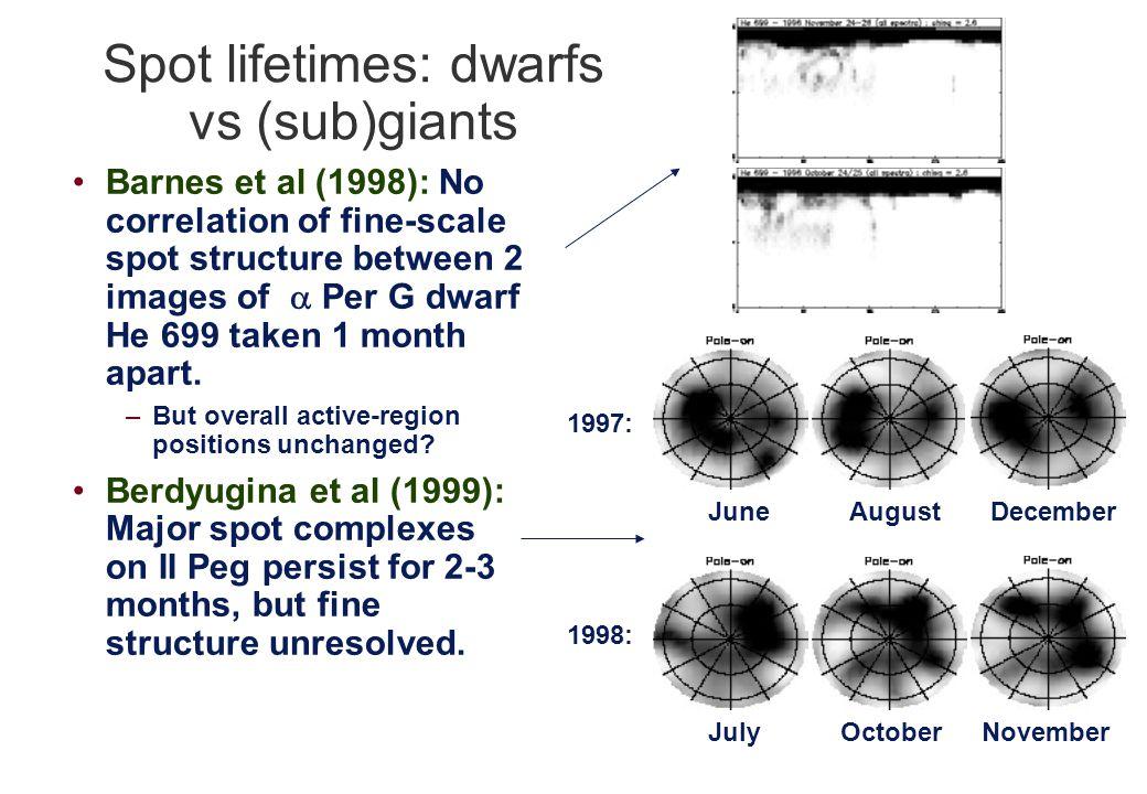 Spot lifetimes: dwarfs vs (sub)giants Barnes et al (1998): No correlation of fine-scale spot structure between 2 images of  Per G dwarf He 699 taken 1 month apart.