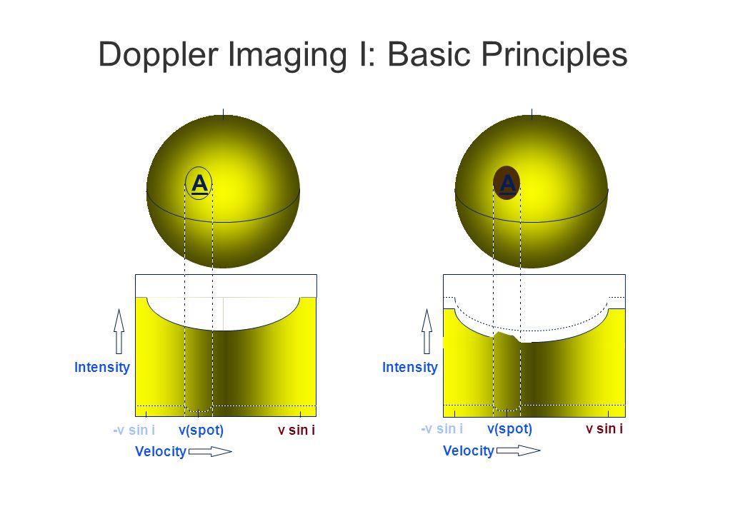 Doppler Imaging I: Basic Principles Intensity AA v sin i-v sin iv(spot) Velocity v sin i-v sin iv(spot) Velocity