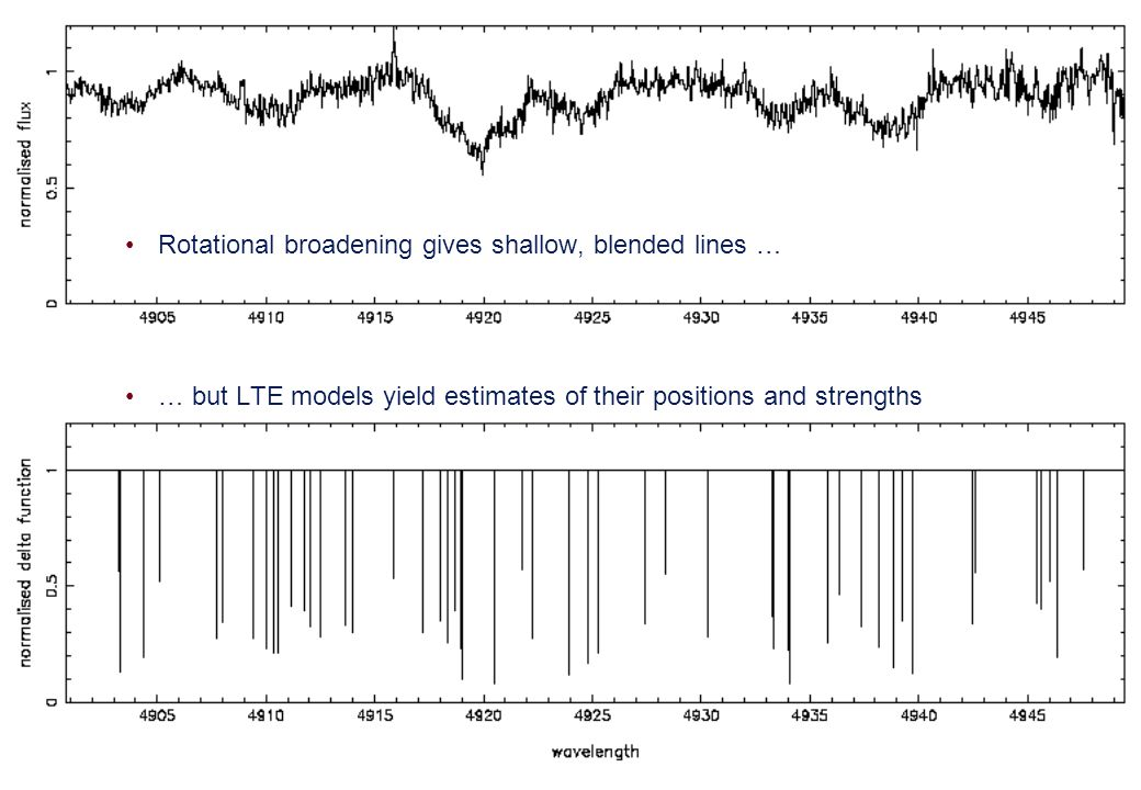 Rotational broadening gives shallow, blended lines … … but LTE models yield estimates of their positions and strengths