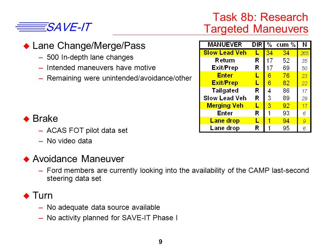 9 SAVE-IT Task 8b: Research Targeted Maneuvers u Lane Change/Merge/Pass –500 In-depth lane changes –Intended maneuvers have motive –Remaining were uni