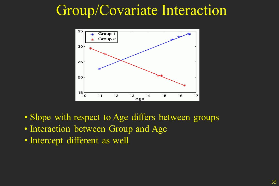 35 Slope with respect to Age differs between groups Interaction between Group and Age Intercept different as well Group/Covariate Interaction