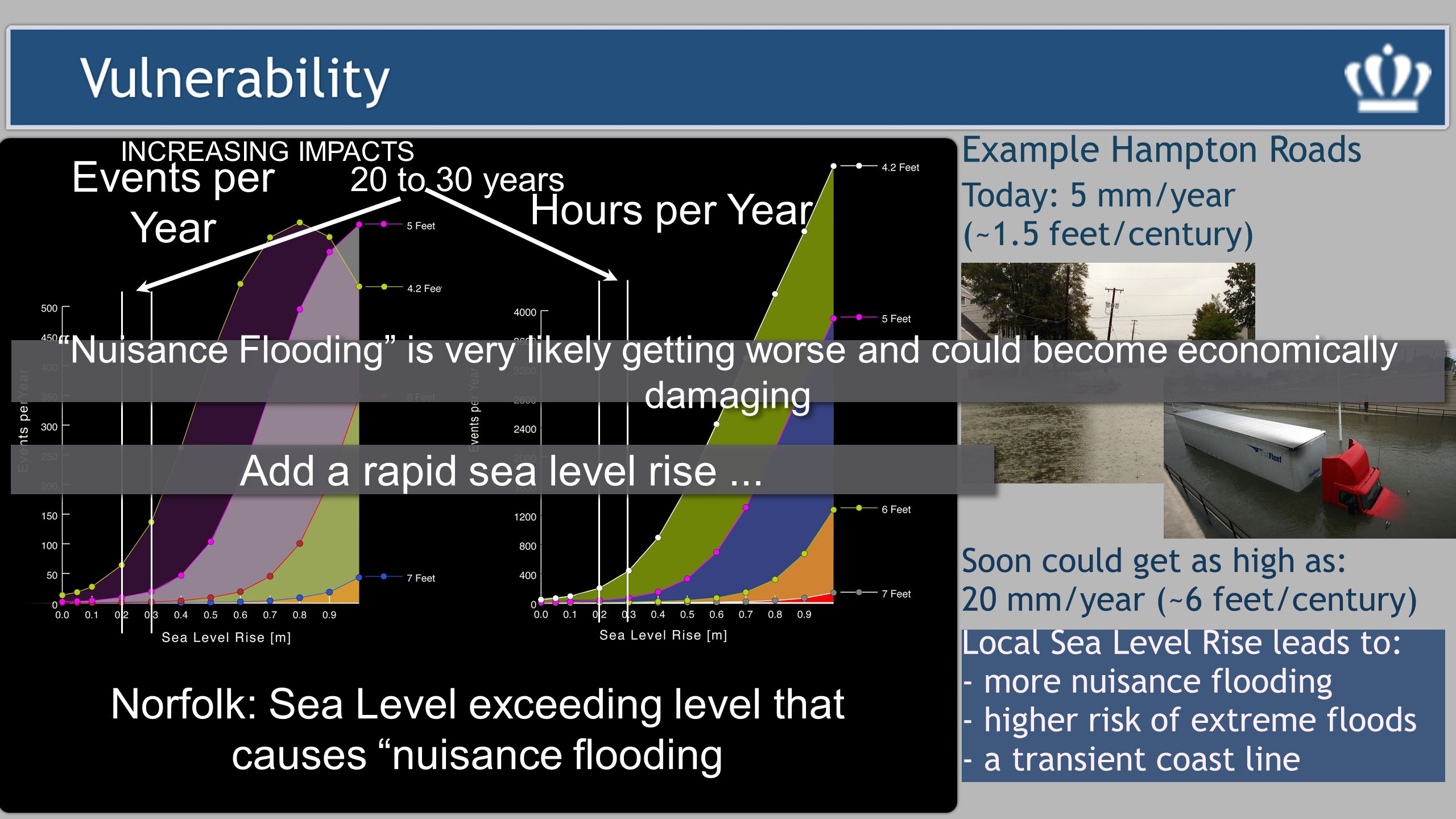 Example Hampton Roads Soon could get as high as: 20 mm/year (~6 feet/century) Today: 5 mm/year (~1.5 feet/century) Local Sea Level Rise leads to: - more nuisance flooding - higher risk of extreme floods - a transient coast line INCREASING IMPACTS 20 to 30 years Norfolk: Sea Level exceeding level that causes nuisance flooding Events per Year Hours per Year Nuisance Flooding is very likely getting worse and could become economically damaging Add a rapid sea level rise...
