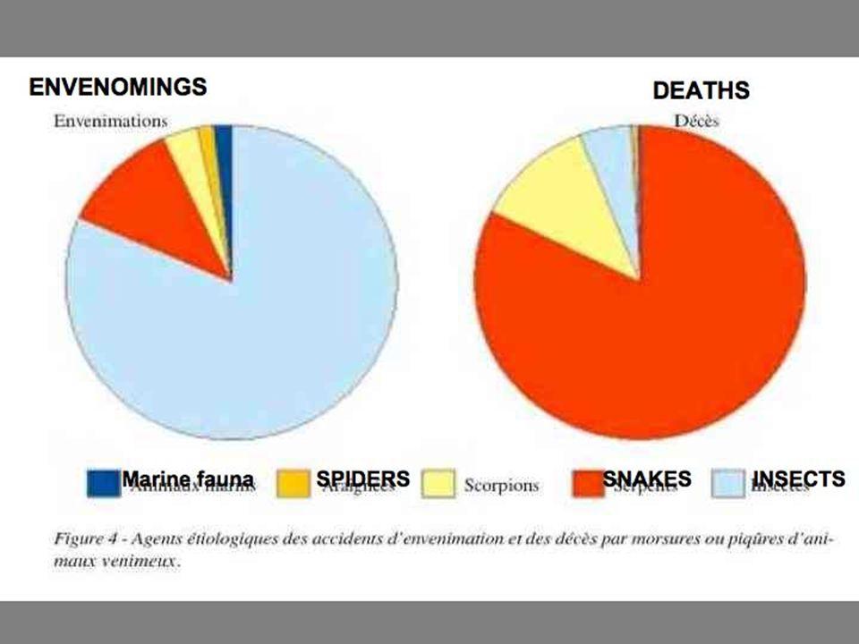 PROLIFERATIONS SEASONAL OCCASIONAL INVASIVE SPECIES